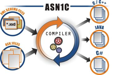 Computer Studies Compiler