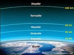 Urutan Lapisan Atmosfer Bumi dan Ciri-cirinya