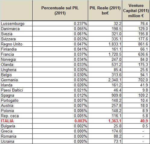 Dibattito Morsanese Numeri Utili Venture Capitalist Funding In