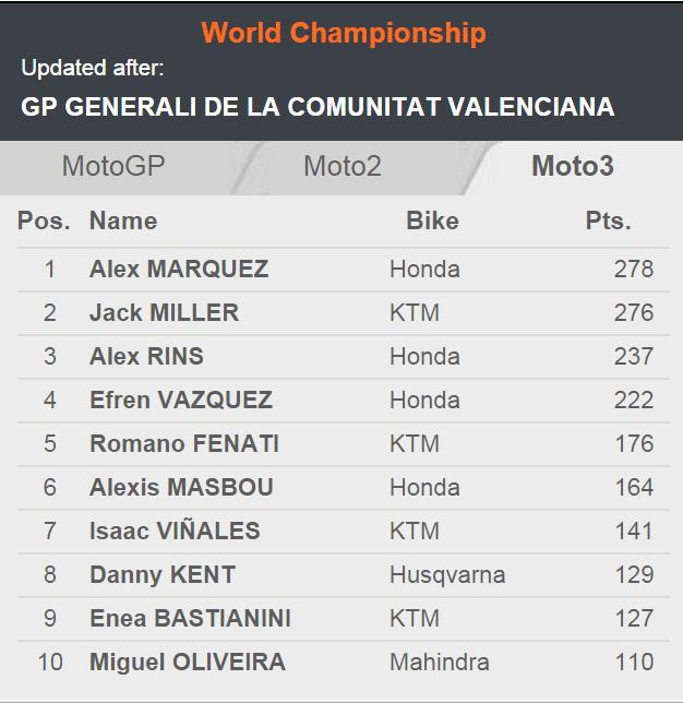 Marquez bersaudara juara dunia MotoGP dan Moto3 musim 2014 . . rekor Mick Doohan terpecahkan !