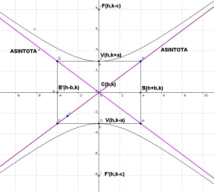 Hip rbola 2 5 equipo 02 iii graficaci n de una hiperbola for Significado de fuera