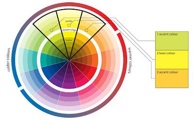 Она приятна для глаз, и не так резка, как комплиментарные сочетания.  В аналоговой цветовой схеме используются два...