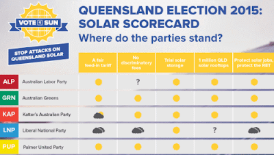 Solar Citizens' Election Scorecard Queensland 2015