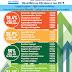 """ΕΚΠΑΙΔΕΥΤΗΡΙΑ """"ΝΕΑ ΠΑΙΔΕΙΑ"""" : Πανελλαδικές Εξετάσεις 2015 - 18.4% πάνω από 18.000 μόρια"""
