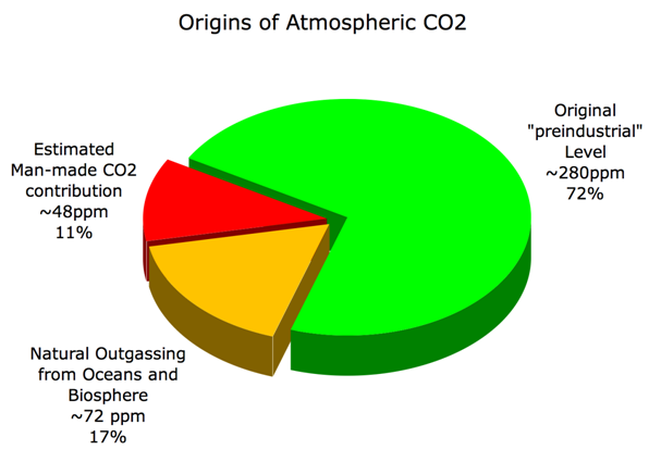 Skeptics corner spit and pie charts as you can see the problem shrunk a great deal only about 11 of carbon dioxide of that 82 in that original chart is so called man made ccuart Images