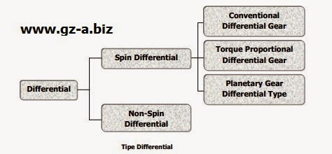 Tipe Differential