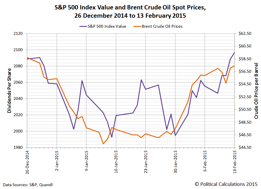 S&P 500 Index Value and Brent Crude Oil Spot Prices,  26 December 2014 to 13 February 2015
