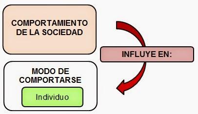 el comportamiento social de las personas-teoria de las relaciones Humana