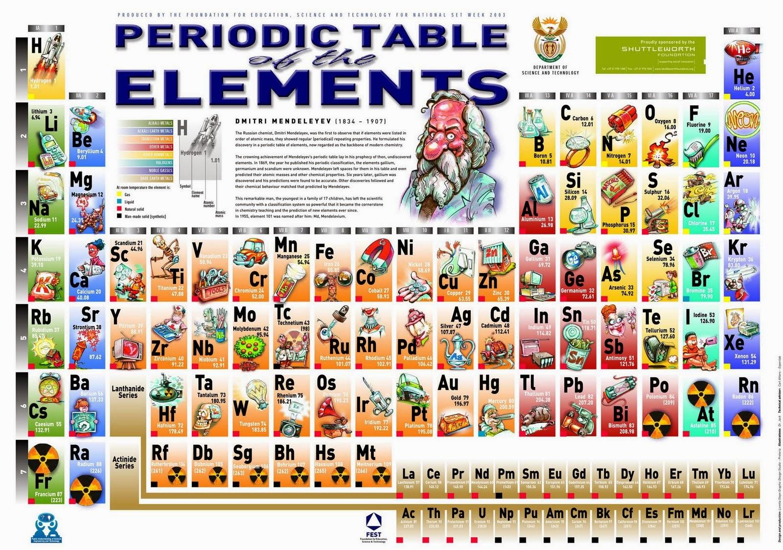Tabla periodica historia de la tabla periodica no se haban descubierto y adems adelanto las propiedades que deban tener estos elementos de acuerdo con la posicin que deban ocupar en la tabla urtaz Images