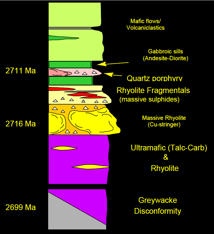 Figure 2. Kidd Mine stratigraphic column.