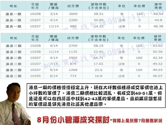8月份成交行情探討(區公所.大坪林.十四張.小碧潭商圈)