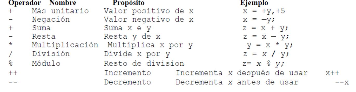 Logica de Programacion: INTRODUCCI�N A C + +