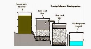 Cara Mendesain Teknik Penyaringan Air Yang Sederhana