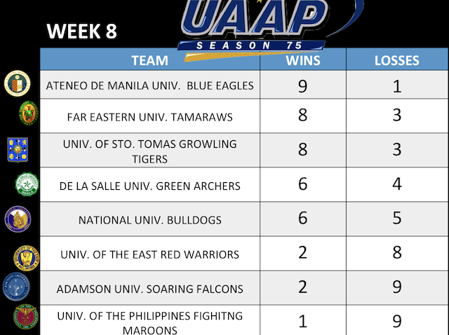 uaap season 75 team standings after week 8 image by enzo flojo hoop