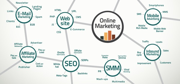 Pengertian tentang Apa itu Internet Marketing
