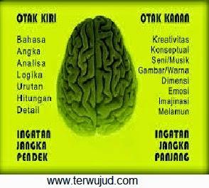 Otak Kanan