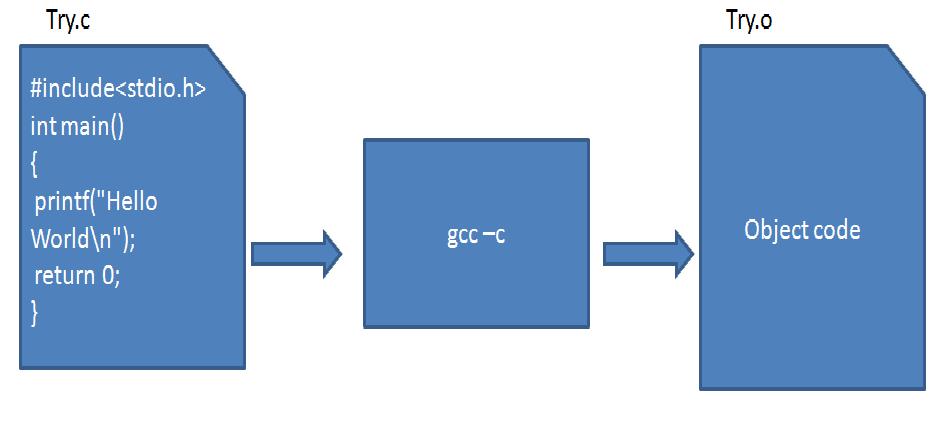 Compile And Link C C Program Under Unix Vijay