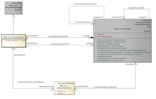 UML notation - generalization metamodel