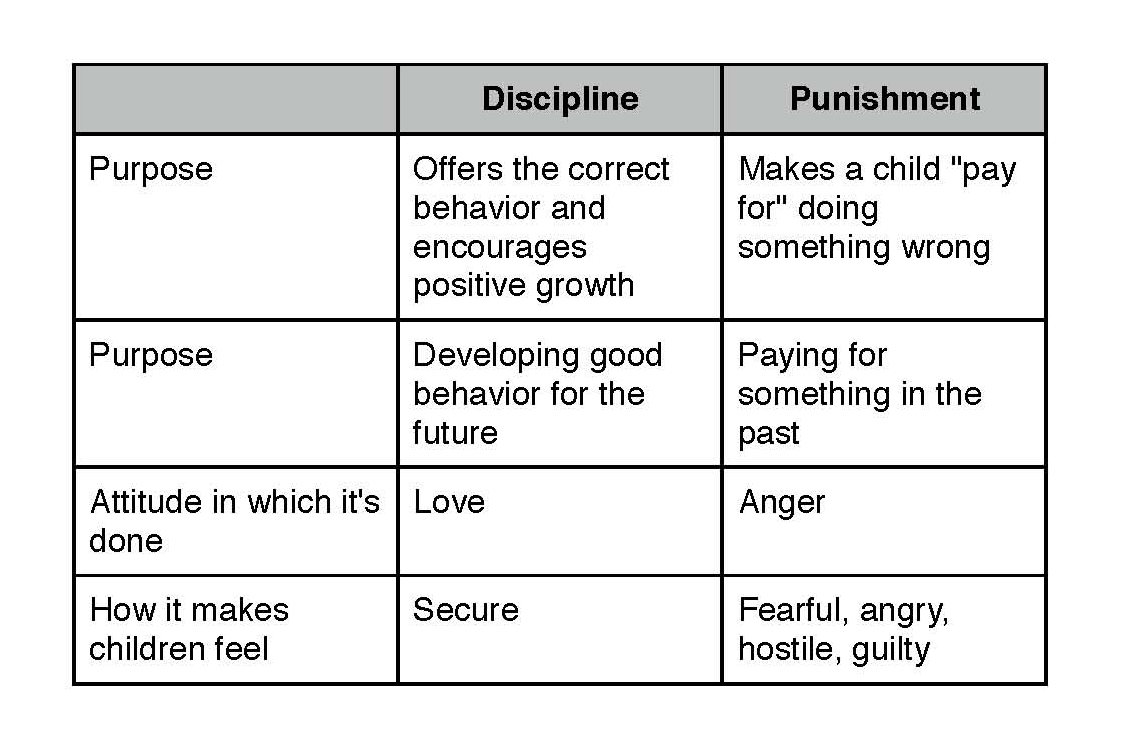 National Foster Parent Association: Difference between discipline and ...