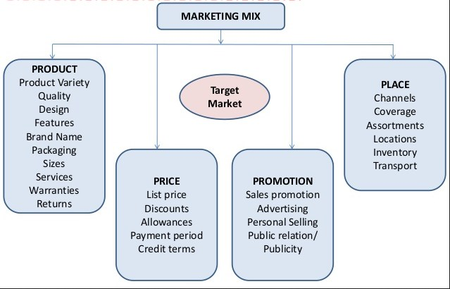 essay on marketing mix for different products Unilevers marketing mix the number of sales of its different products marketing-planhtml o uk essays 2014, marketing mix and.