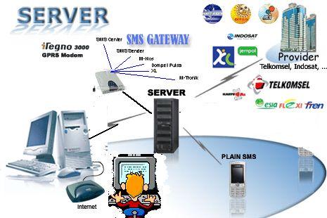 server pulsa adalah bisnis penjualan pulsa elektrik yang dalam ...
