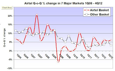 Airtel Africia Mobile Subscribers Quarter-on-Quarter % change v competitors 1Q06 - 4Q12