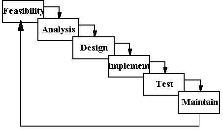 Software testing december 2011 for Waterfall design phase