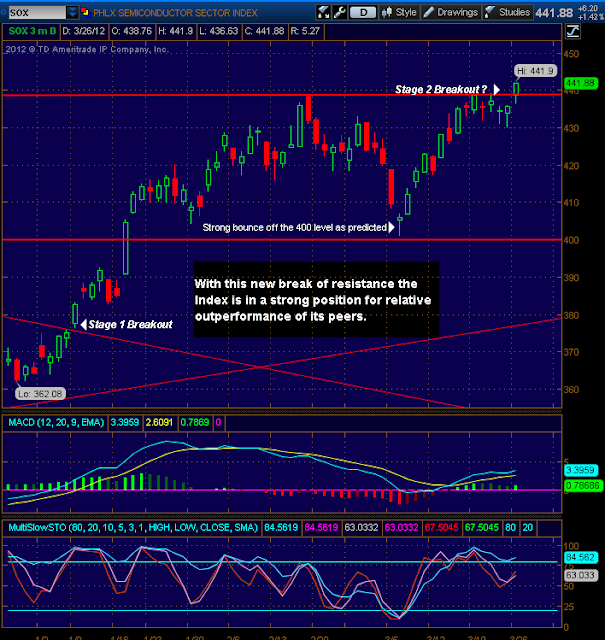 stock market updates index chart updates picture - SOX