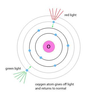 Scientific Explorer: Atoms Part 2: Atoms and Light