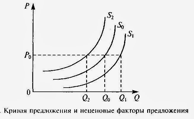 Спрос / предложение в условиях совершенной конкуренции