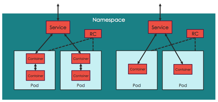 how to create a pod in kubernetes