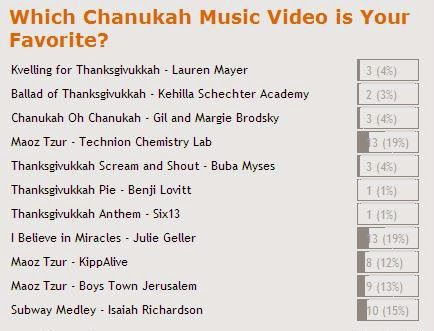 The Poll Results Are In: Here Are Your Picks For Best Chanukah Music Video