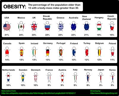 国別 肥満度 ランキング 順位 日本