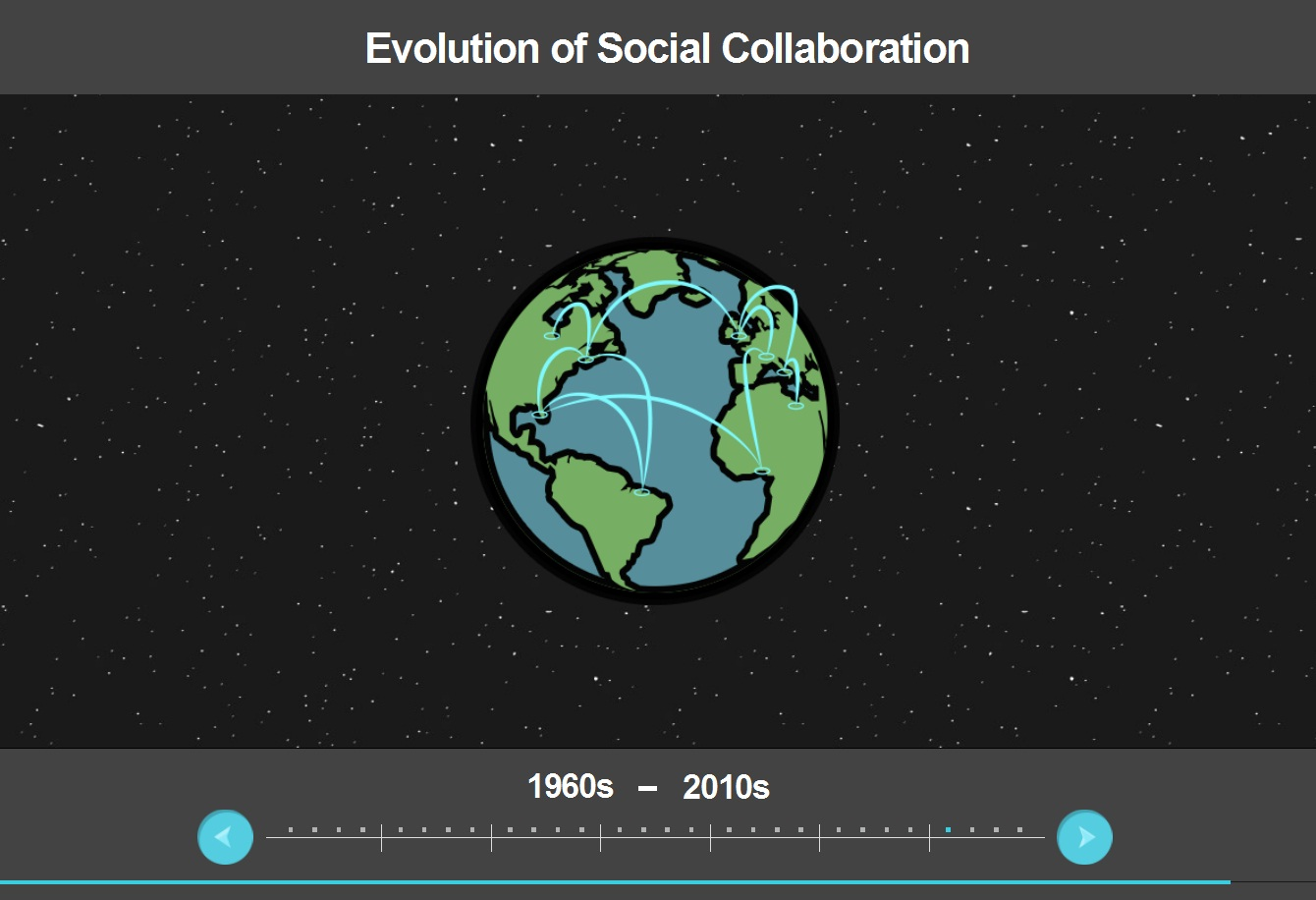 The History Of Social Collaboration - From 1960 To Present - interactive infographic