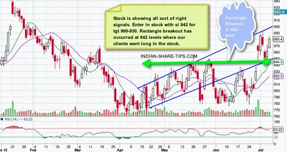 Reliance industries can help you make money by investing for medium term