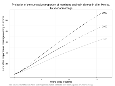 Proportion of marriages ending in divorce