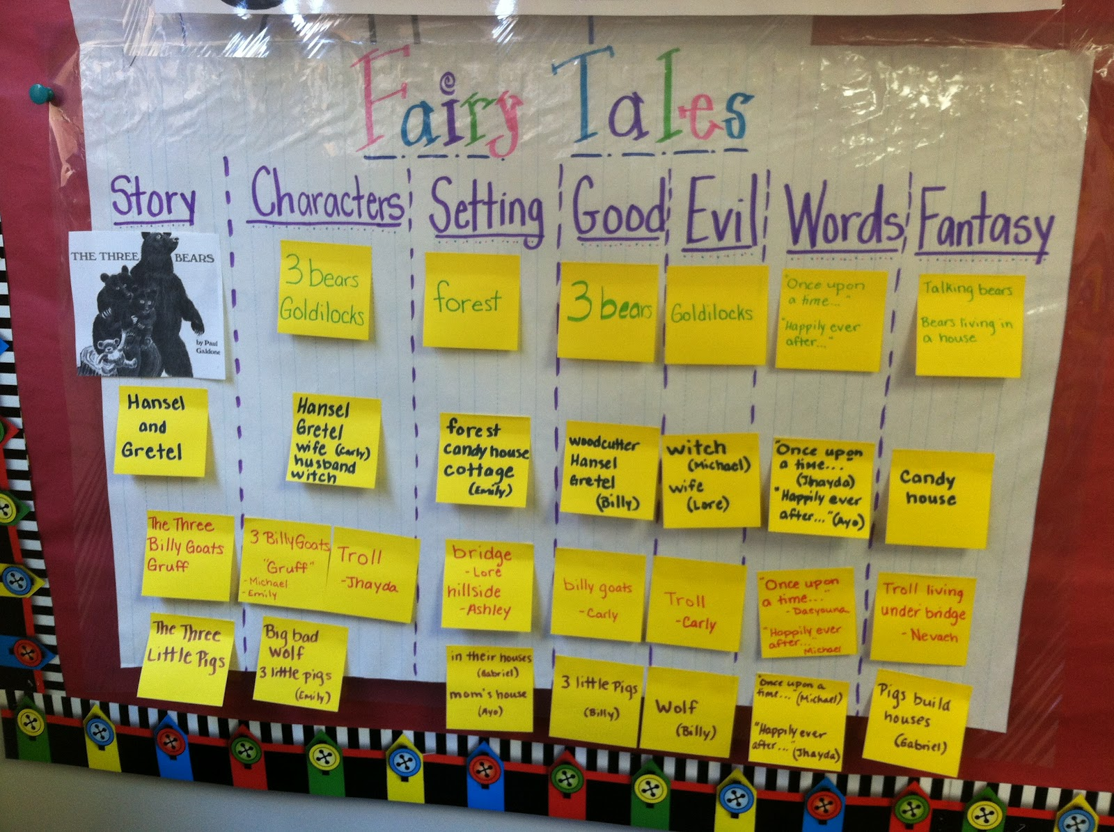 Anchor Charts in Kindergarten http://ketchenskindergarten.blogspot.com/2012/03/anchor-yourself.html