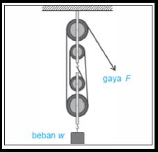 Contoh gambar katrol kombinasi (takal) atau sistem katrol