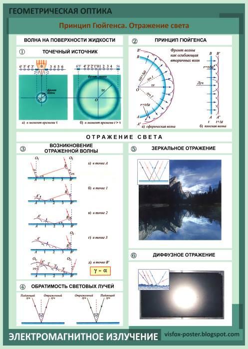Реферат Влияние электромагнитного излучения на организм человека   Электромагнитное излучение реферат по физике