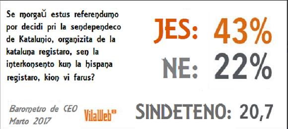 Referendumo pri Sendependeco (enketo, marto 2017)
