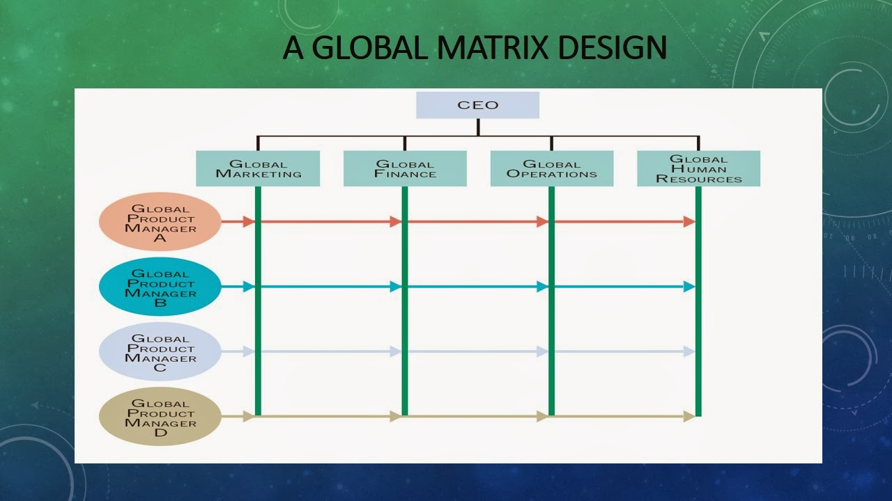International business jtp293 a global matrix design for Global design company