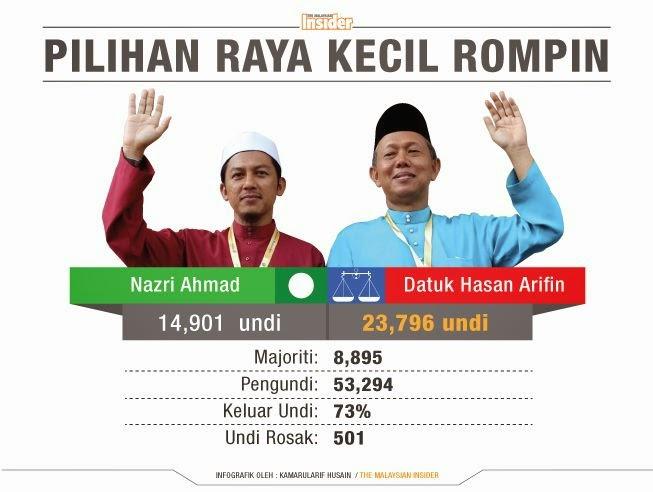 MB Pahang Dedahkan Punca Sebenar Penurunan Undi di Rompin