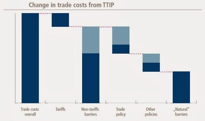 Distribución de los costes de exportación incluidos los aranceles TTIP