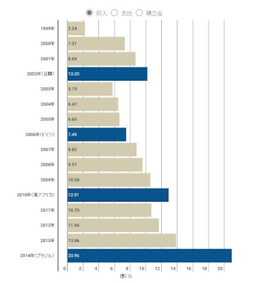 FIFA 収入 グラフ
