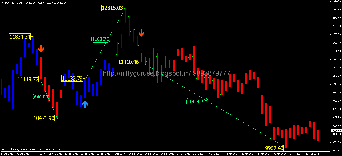 Nifty trading system positional