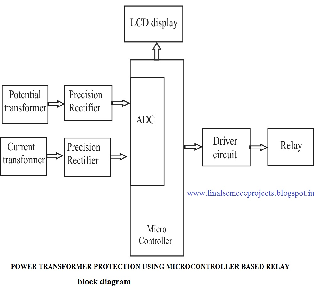 transformer protection wiring diagram transformer relay wiring diagram final year projects: power transformer protection using ...