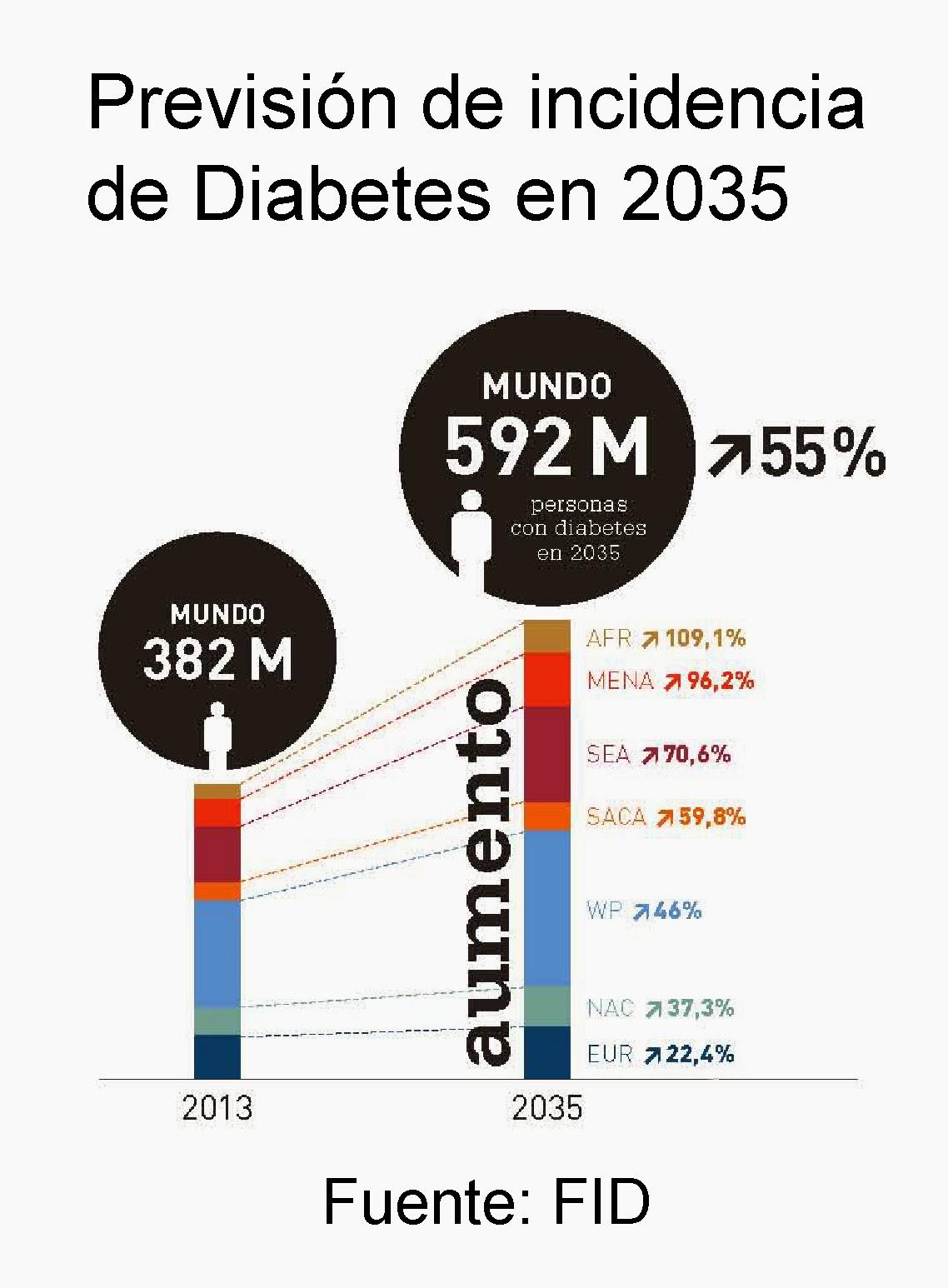 Previsión de incidencia de Diabetes en el mundo en 2035