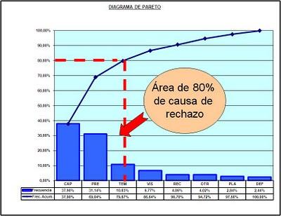 Diagrama Pareto Ofertas ISO 9001