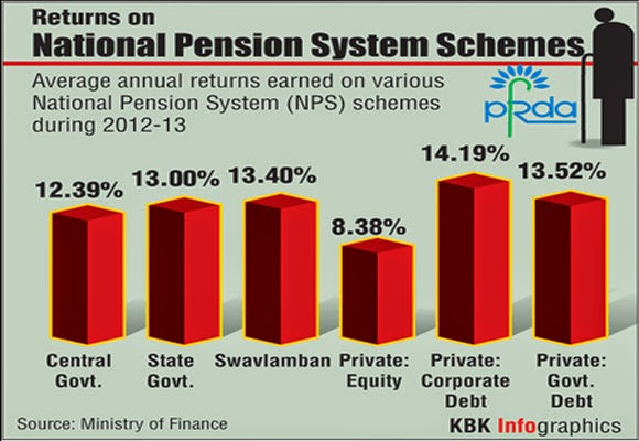 Return on National Pension Scheme