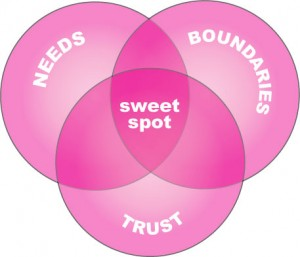 needs, boundaries, trust = sweet spot